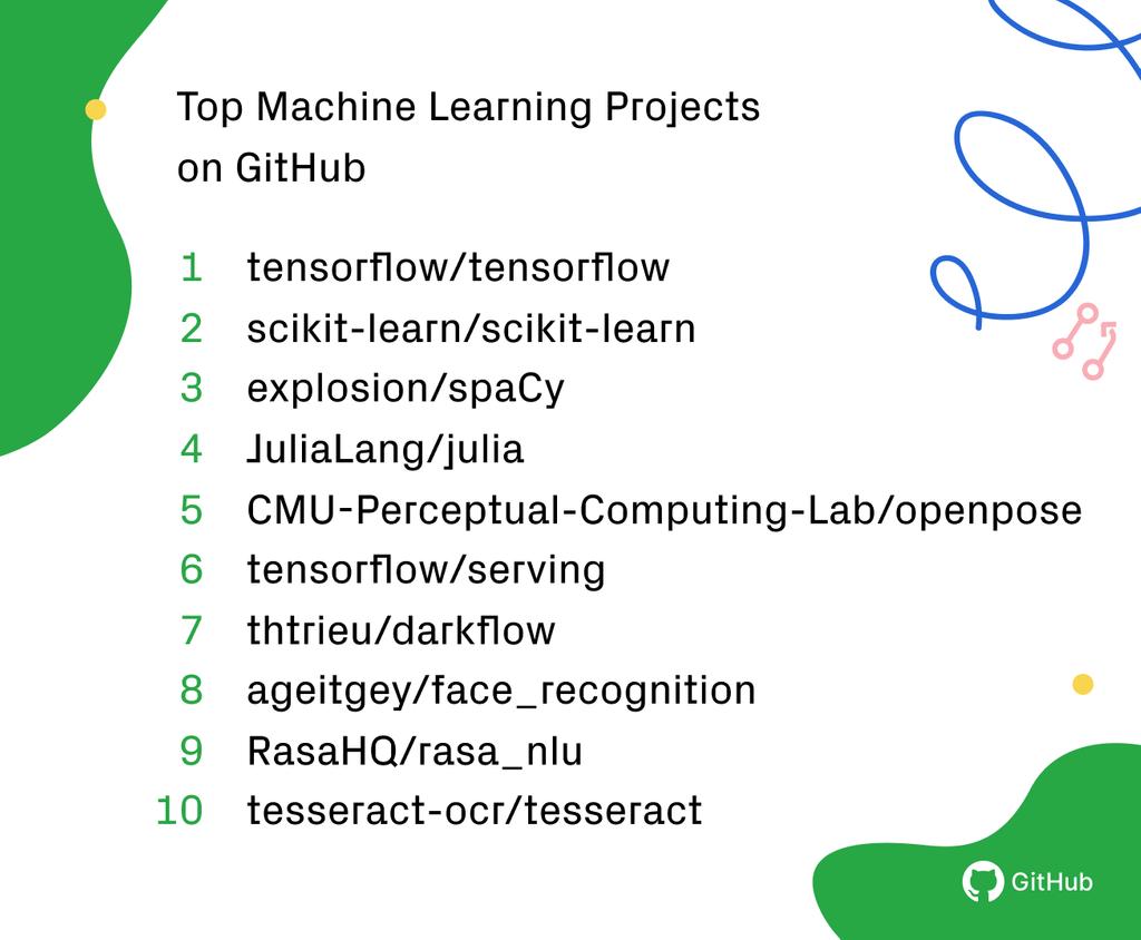 Топовые проекты по машинному обучению