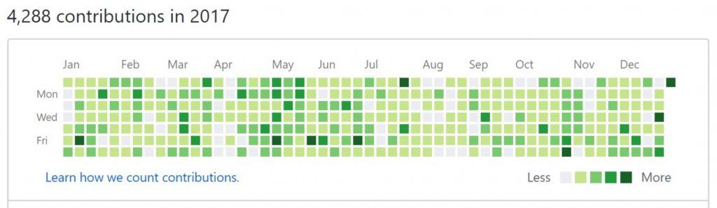 Активность на GitHub