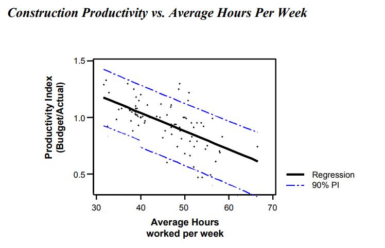 Связь между продуктивностью и средним количеством рабочих часов