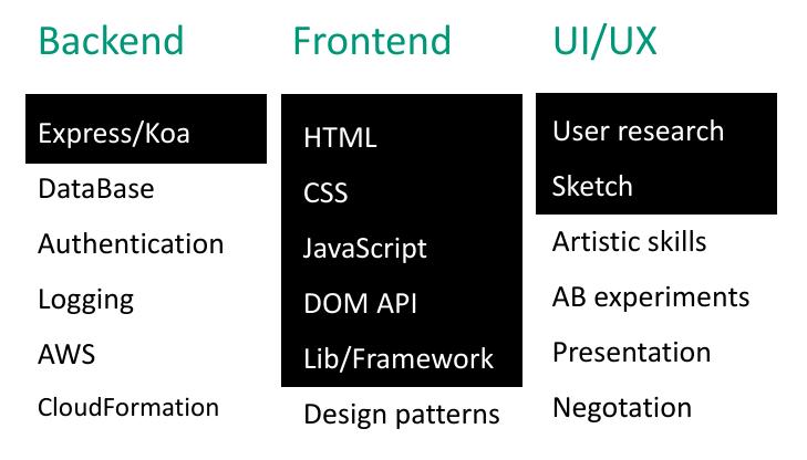 Очень упрощенная схема навыков UX-инженера