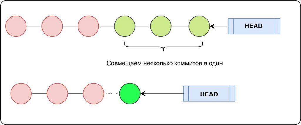Объединение коммитов