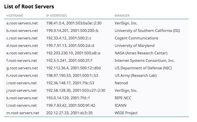 13 корневых DNS-серверов