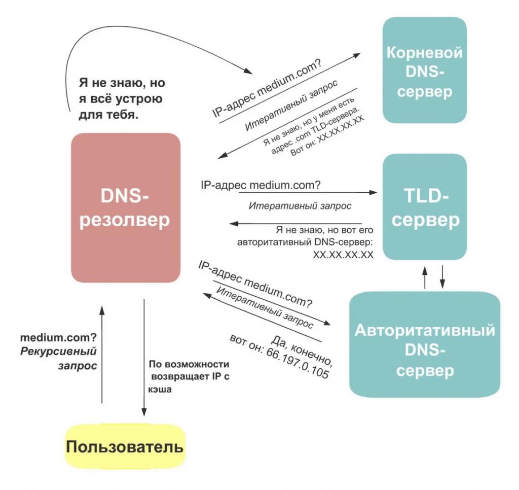 Как работает DNS