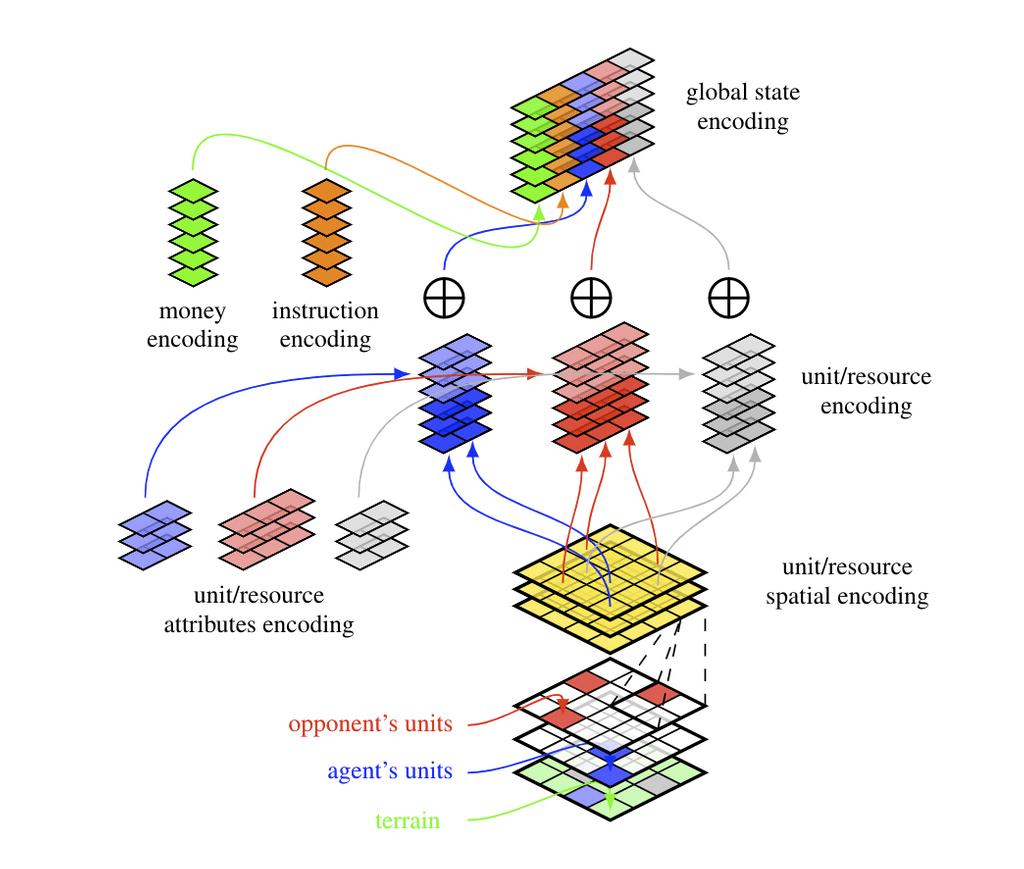 Диаграмма параметризации иерархической политики