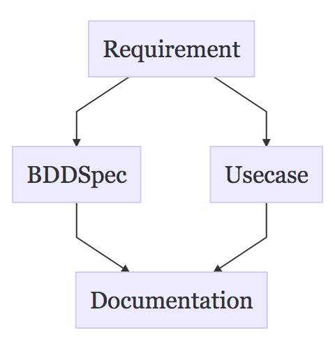 Связывание историй, требований, кода и документации