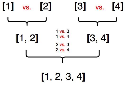 Для слияния требуется произвести 6 сравнений