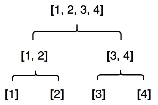 Разделение списка, состоящего из 4 элементов