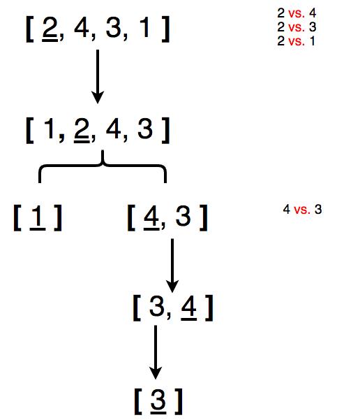 Быстрая сортировка массива из 4 элементов