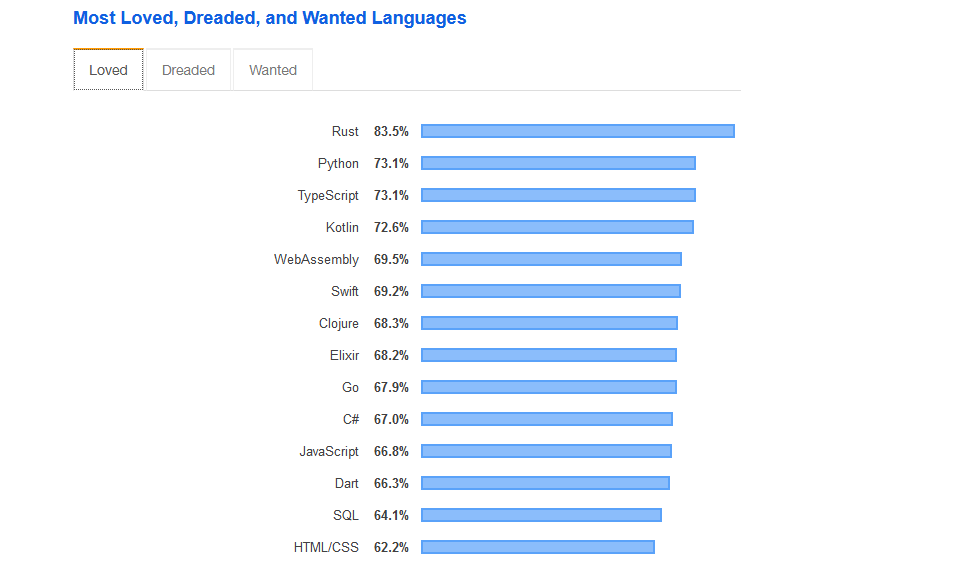 Самые любимые языки