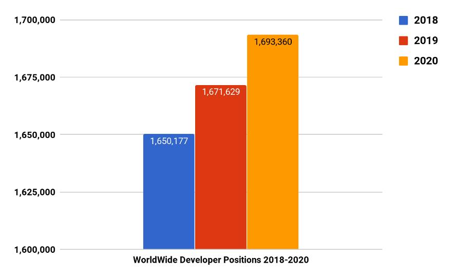 Рост количества рабочих мест в сфере разработки программ