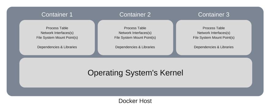 Docker Host