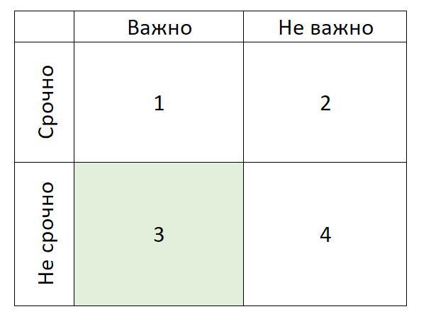 Квадрат Эйзенхауэра