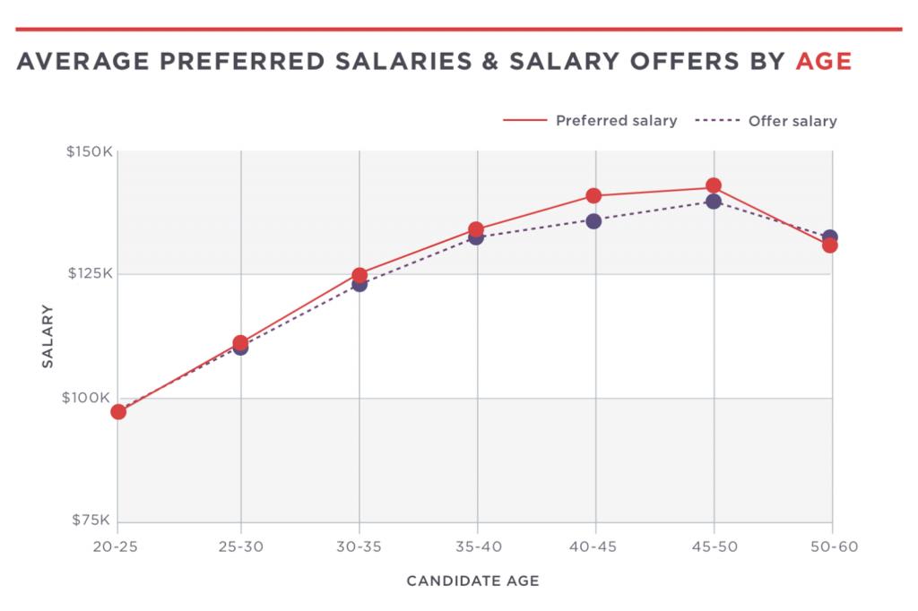 Возраст кандидатов и предложения по зарплате