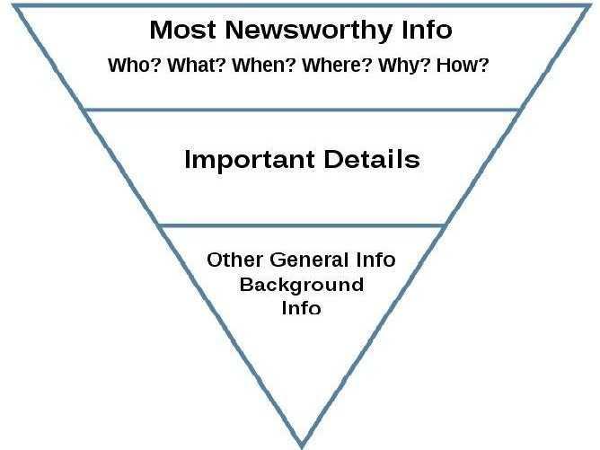 Пирамида написания пресс-релизов