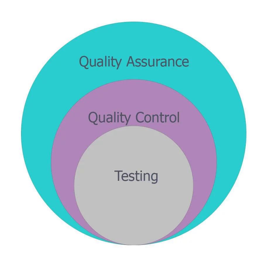 QA, QC и тестирование