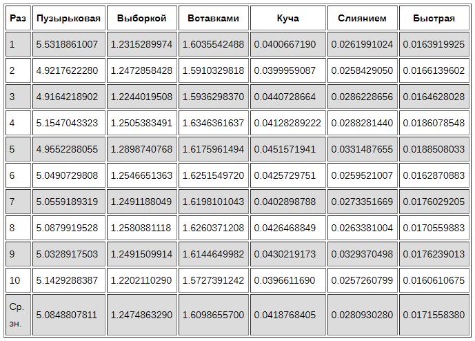 Сравнение алгоритмов сортировки