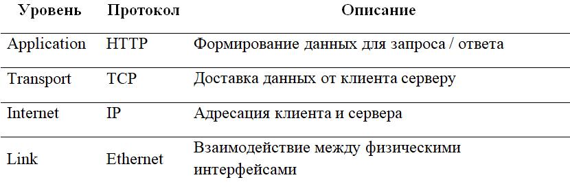 Веб-протоколы