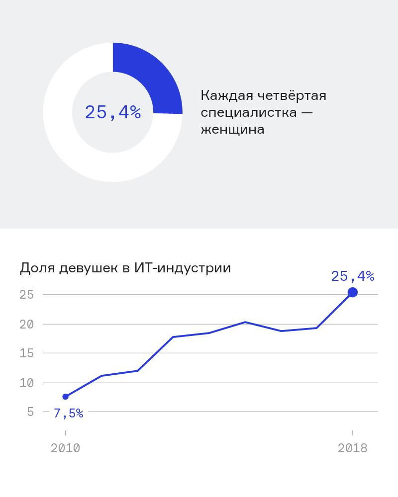 Доля женщин в айти-индустрии в Беларуси