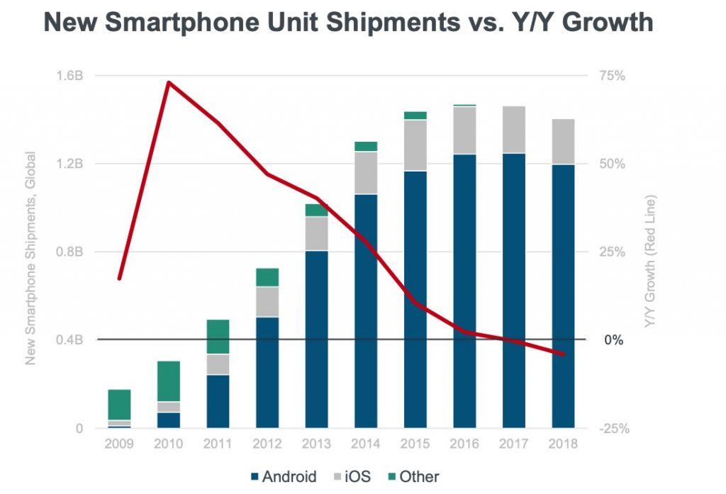 Как изменились поставки смартфонов. Источник: Bond.com