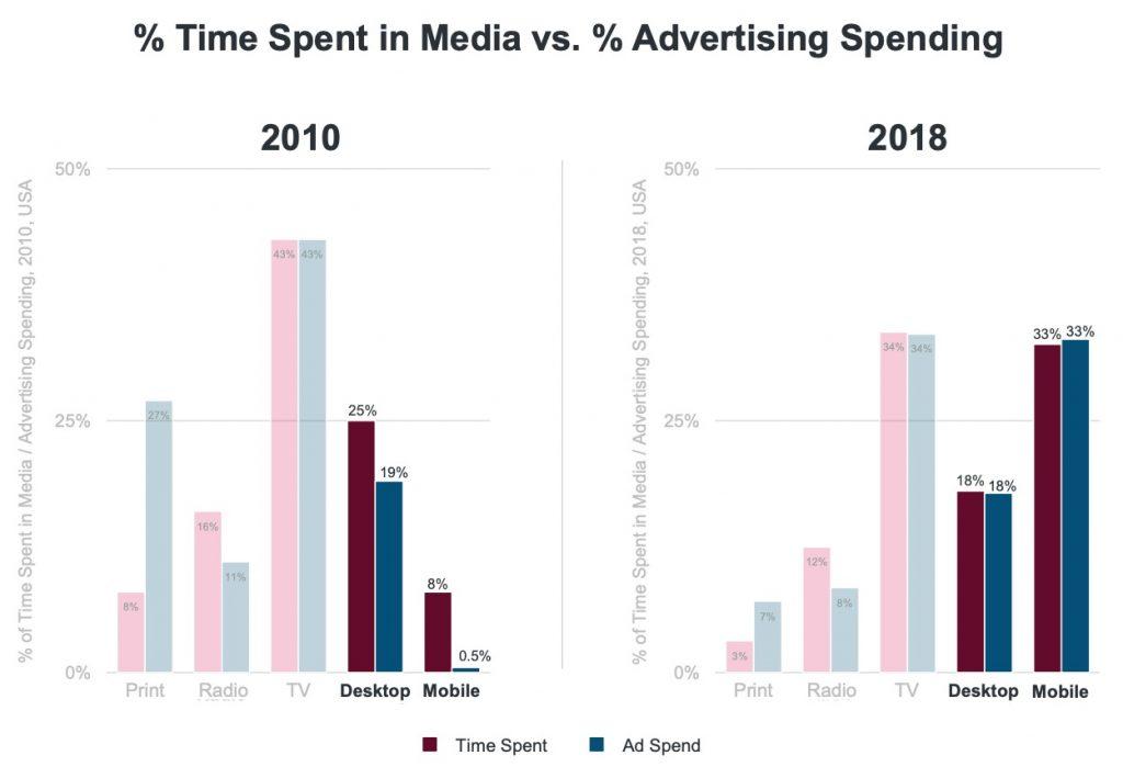 Как изменилось медиапотребление и расходы на рекламу с 2010 по 2018 года.