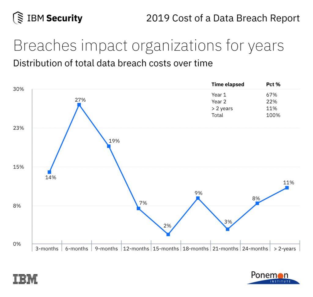 Влияние утечки данных на организацию с течением времени