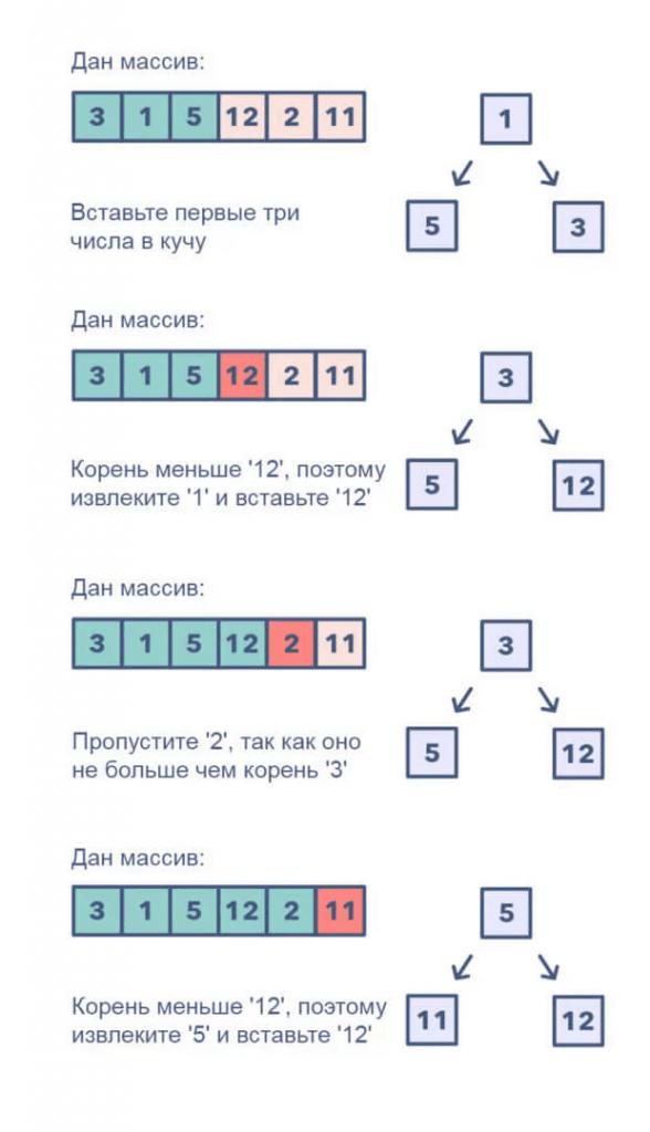 Топ К-элементов