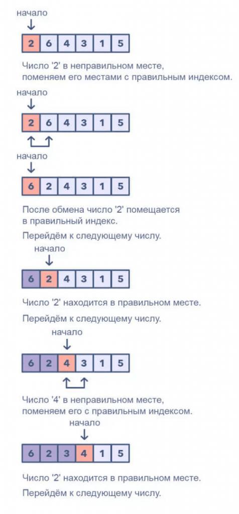 Циклическая сортировка