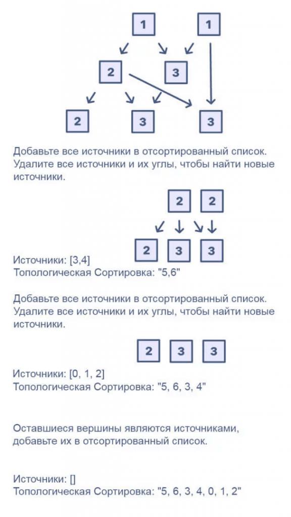 Топологическая сортировка