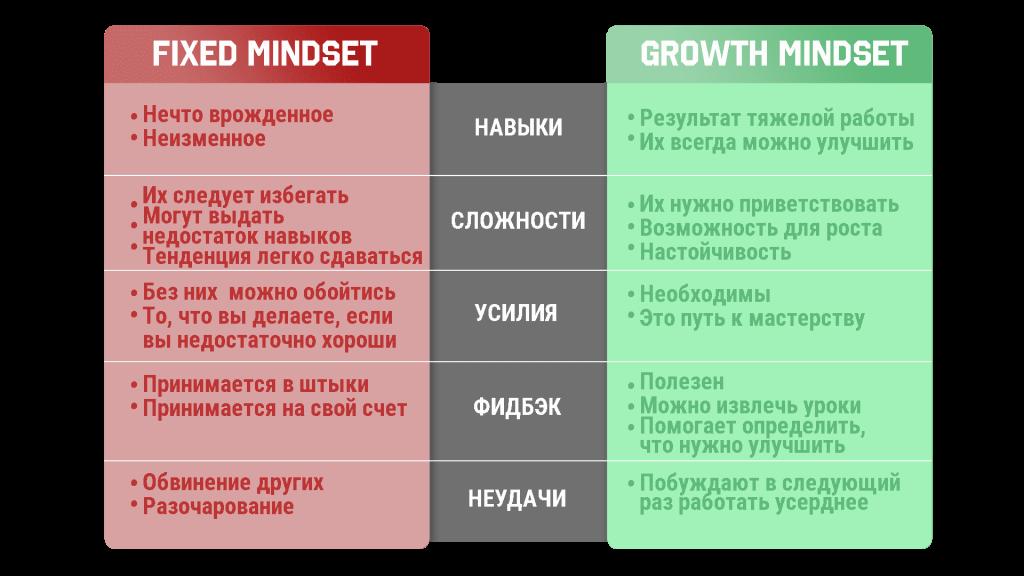 Установка на рост и развитие