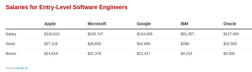 Зарплата начинающих разработчиков