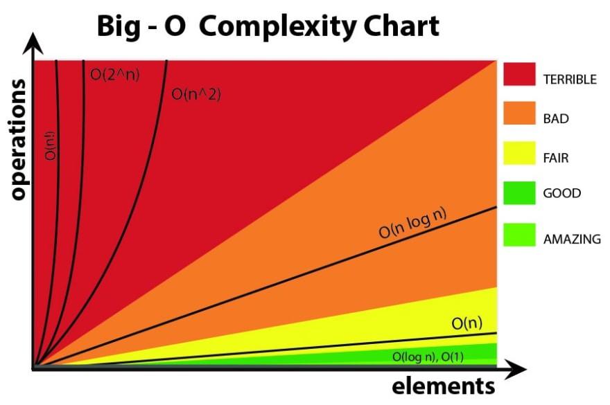 График, изображающий временную сложность