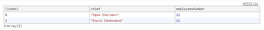 Вывод в консоль объектов с одинаковой структурой с помощью console.table()