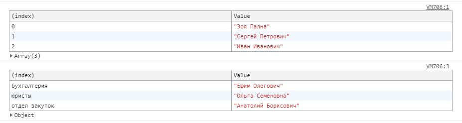 Вывод в консоль массивов и объектов с помощью console.table()