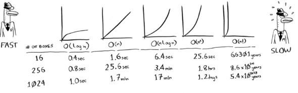 Графики, иллюстрирующие скорость алгоритмов