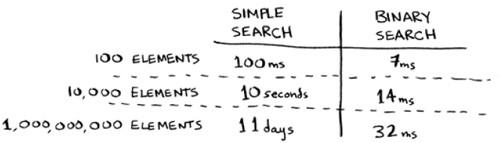 Как возрастает время работы алгоритмов