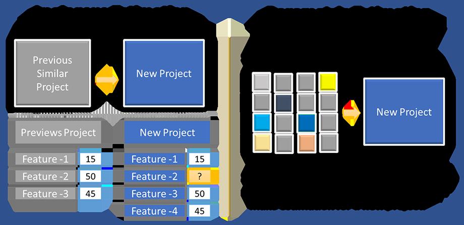 Методы оценки проекта