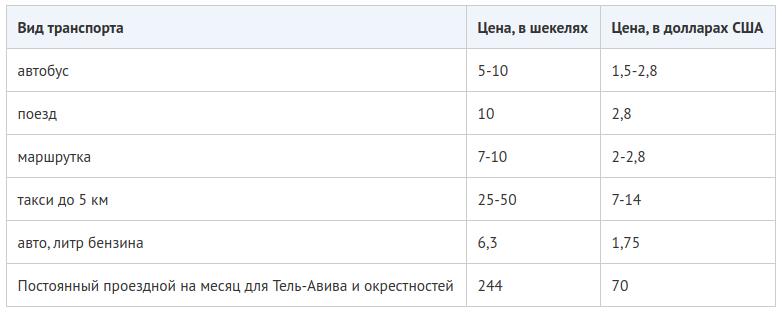 Цены на проезд в транспорте