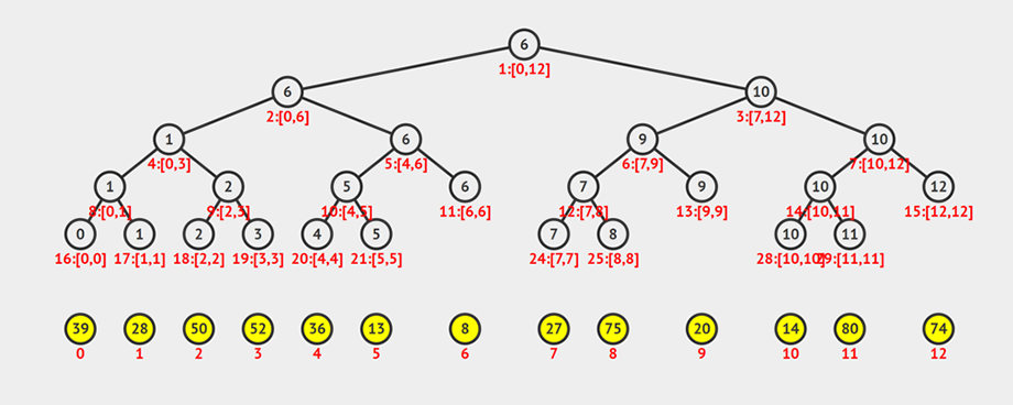 Примитивное дерево отрезков для функции минимума