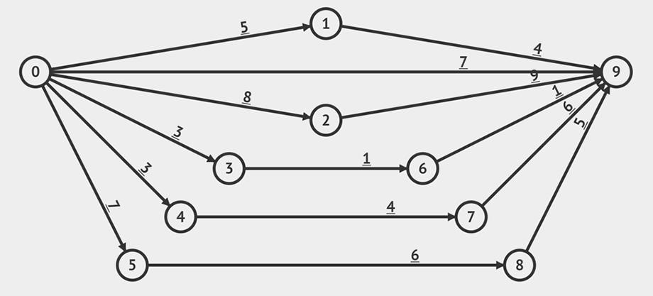 Пример графа для поиска максимального потока