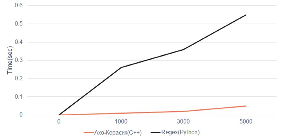 Результаты применения алгоритма Ахо-Корасик.