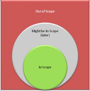 Важно писать задачи не только In Scope, но еще и Out of Scope