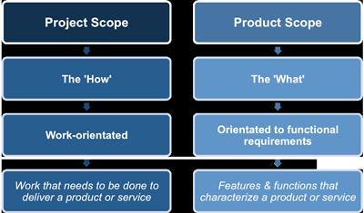 Разница между скоупом продукта и скоупом проекта