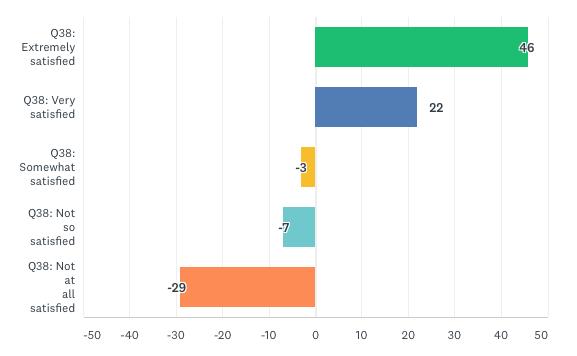 Чем лучше процесс сбора инсайтов, тем выше у ПМ уровень удовлетворенности от работы
