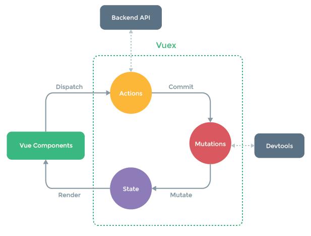 Поток данных в VueX