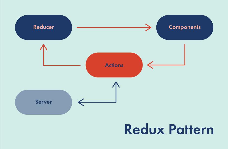Redux, эволюция идеи Flux