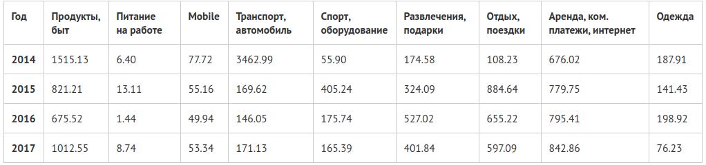 Средние расходы в месяц
