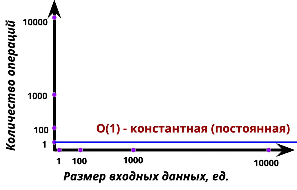 График константной функции, или O(1)