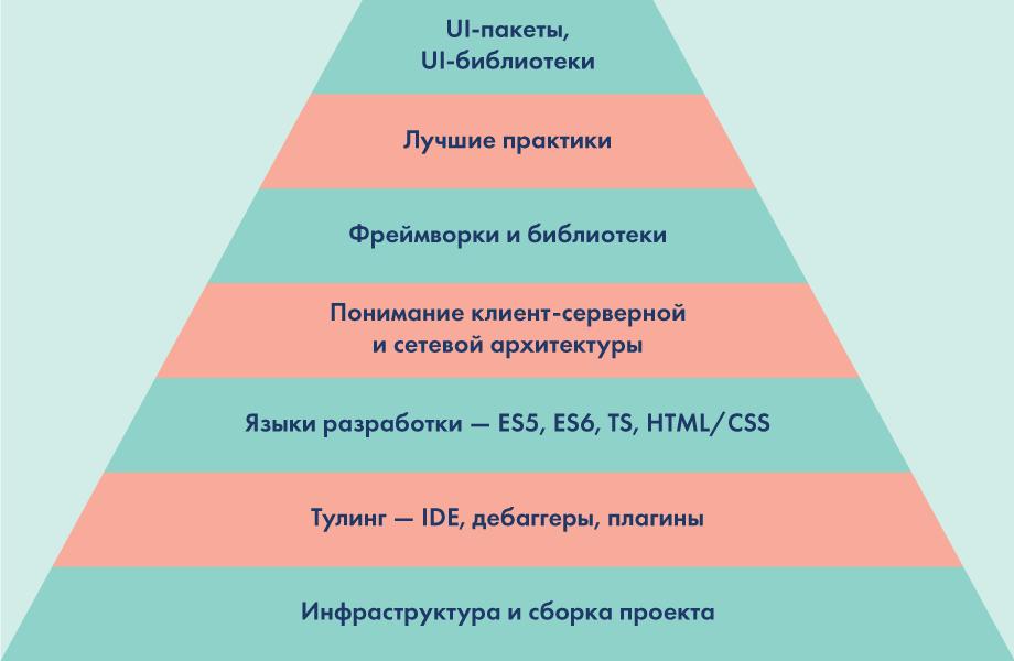 Общая структура знаний