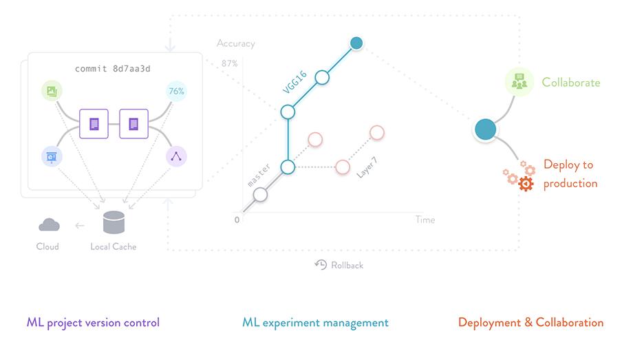 DVC — система контроля версий для машинного обучения