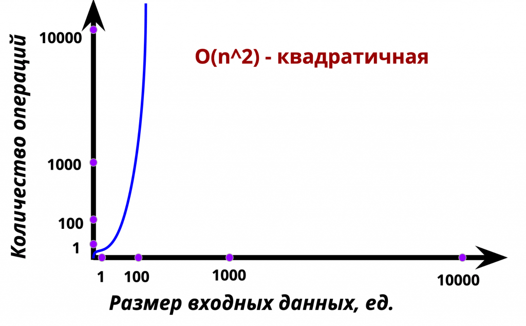 График квадратичной функции, или О(n^2)